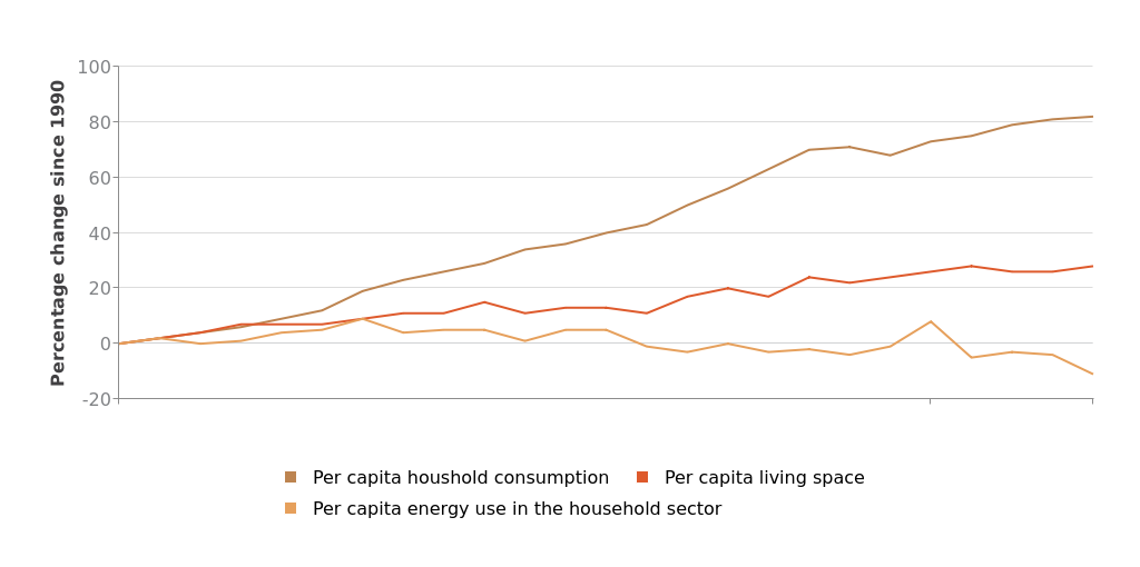 Trends In Energy Use Energifakta Norge