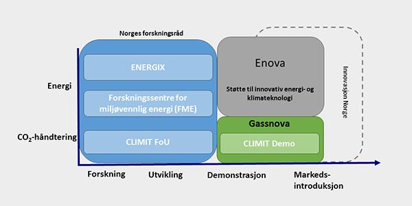 Oversikt over virkemidler for energiforskning