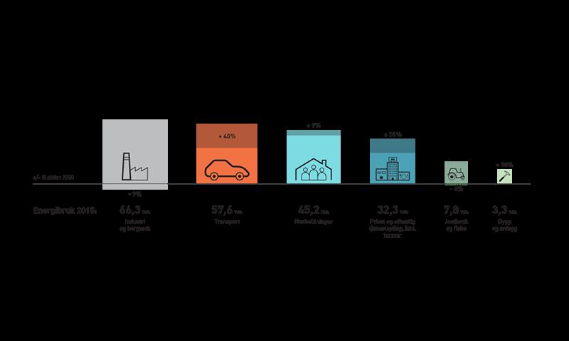 søylediagrammet viser utviklingen i energibruken