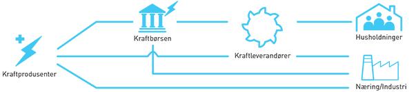 Illustrasjon av kraftmarkedet