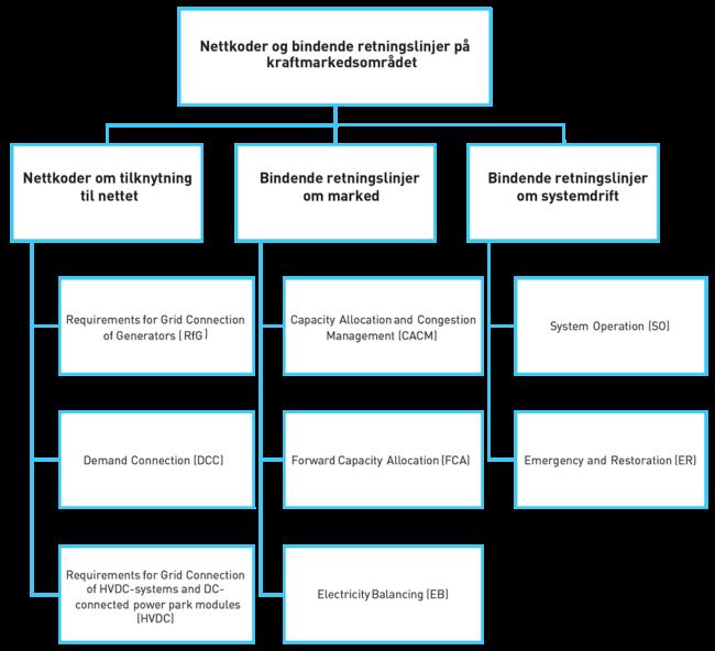 Oversikt over nettkoder og bindende retningslinjer som er vedtatt eller under utarbeidelse i EU.