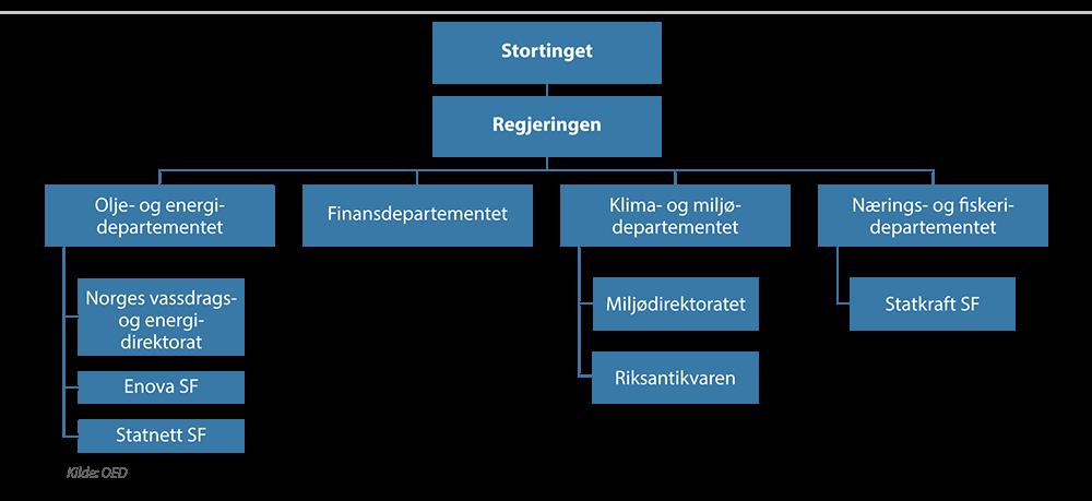 Statlig organisering av energi- og vannressursvirksomheten